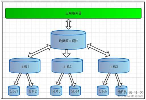 数据库中间件mycat的原理分析与使用