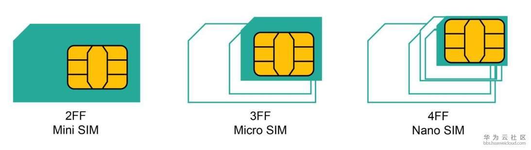 【我的物联网成长记10】五分钟了解物联网SIM卡