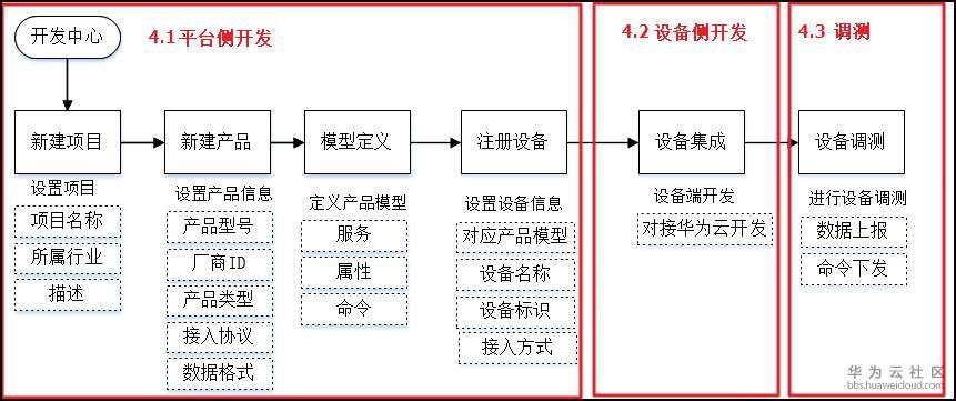 zh-cn_image_dmp_process.png