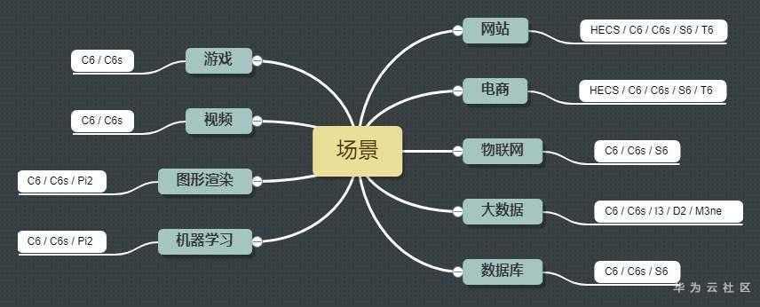 选择服务器类型.jpg