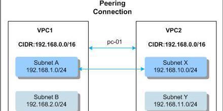 【华为云网络技术分享】【第十七弹】VPC_Peering故障排查指导(含附件)