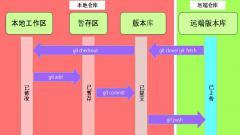 TortoiseGit on 华为云DevCloud