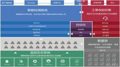 AIOps产品与架构浅析