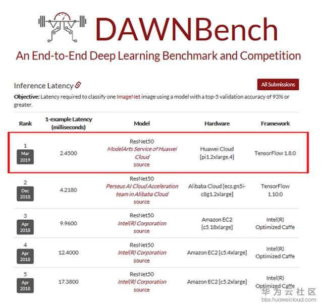 斯坦福DAWNBench深度学习训练及推理榜单:华为云ModelArts拿下双料冠军