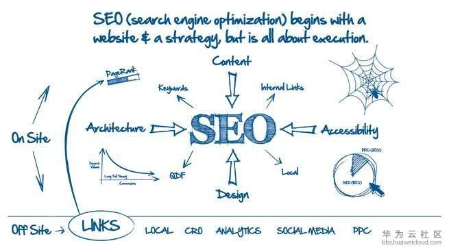 【教程】想要网站获得更好的排名,这些基础的SEO工作你都做了吗?