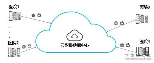 云影像同步方案比较