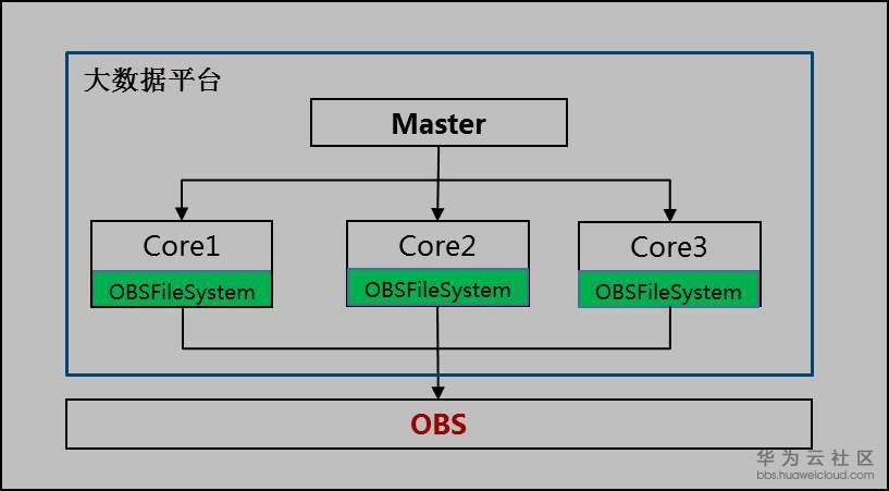 开源大数据平台Hadoop和Spark对接OBS操作指南
