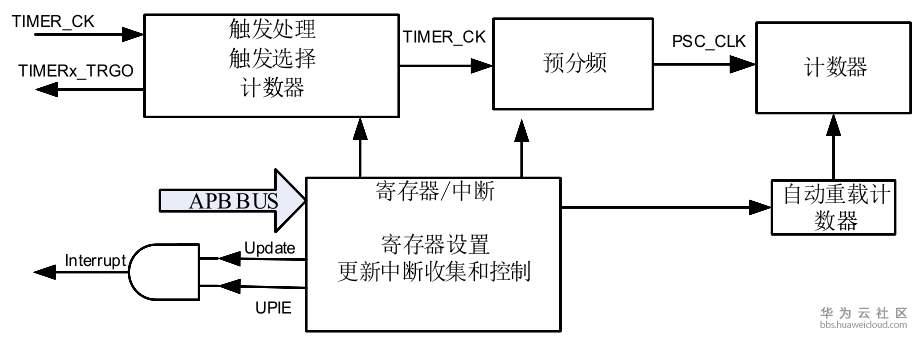 漫谈LiteOS之开发板-Timer(基于GD32450i-EVAL)