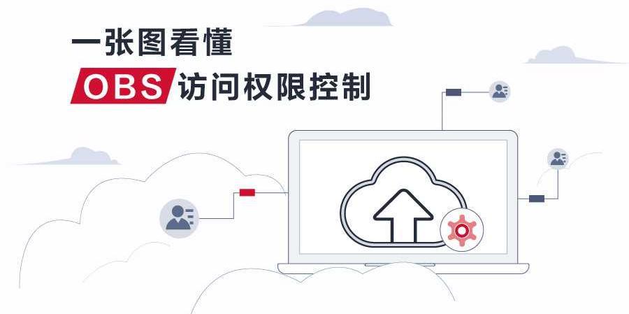 【云图说】第192期 一张图看懂OBS访问权限控制