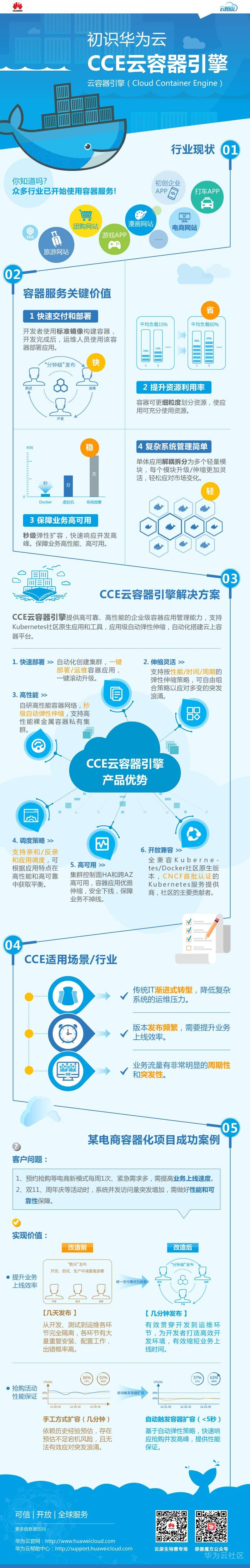 初识华为云CCE云容器引擎.png
