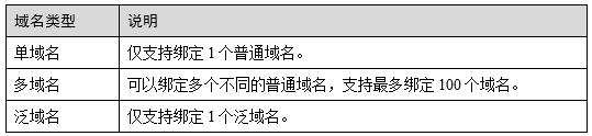 SCM提供的域名类型.png