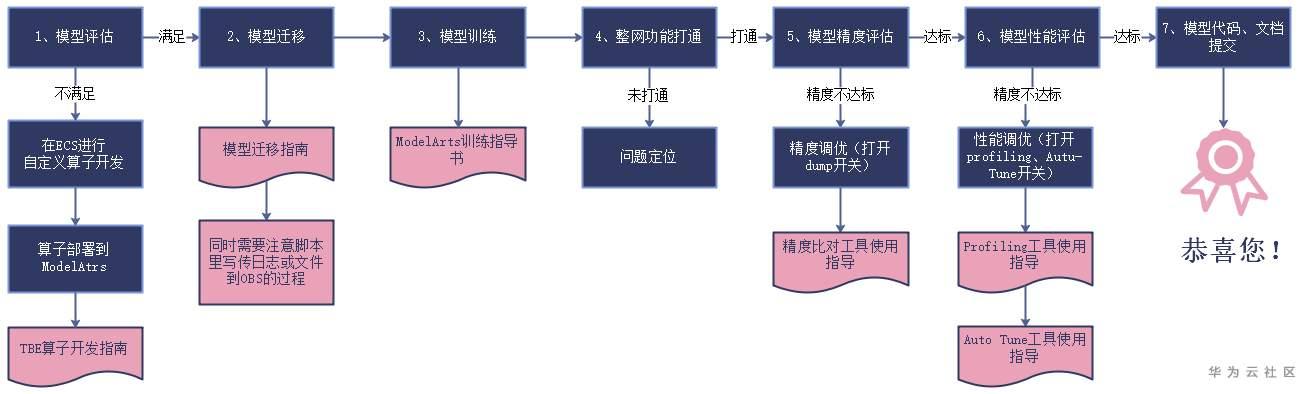 模型众筹流程(训练).png
