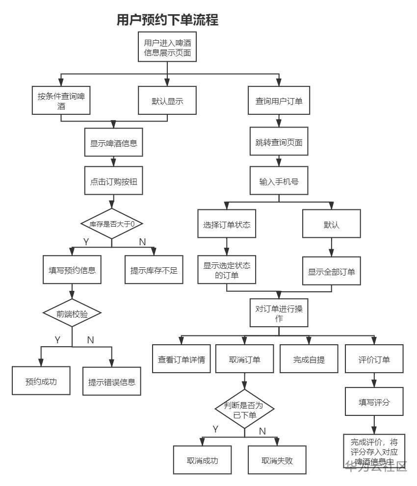 啤酒供需用户预约流程.png