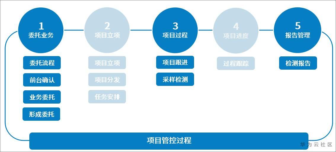 7(项目管控过程).jpg