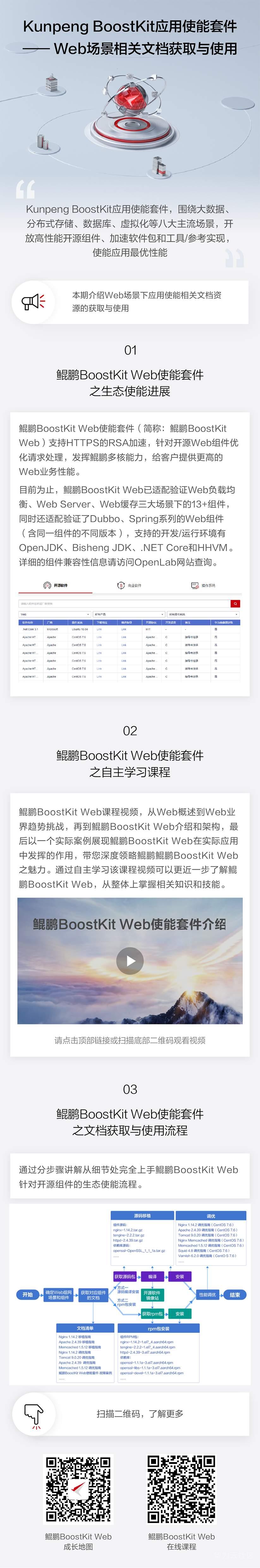 【悦识鲲鹏】Kunpeng BoostKit-Web场景相关文档获取与使用-网页版宣传-01.png
