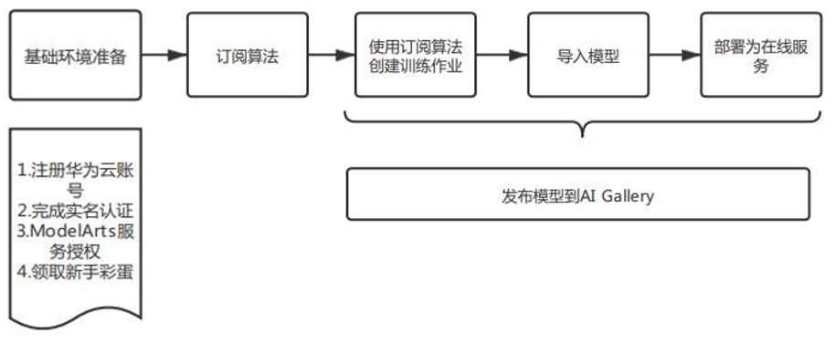 模型指导.png