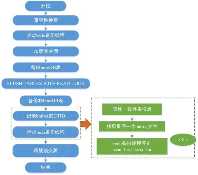 图1:Xtrabackup备份官方MySQL流程示意
